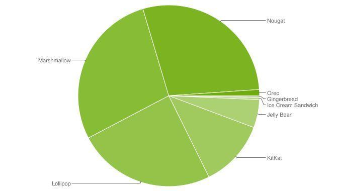 1 % af alle Android-enheder har Oreo efter fem måneder