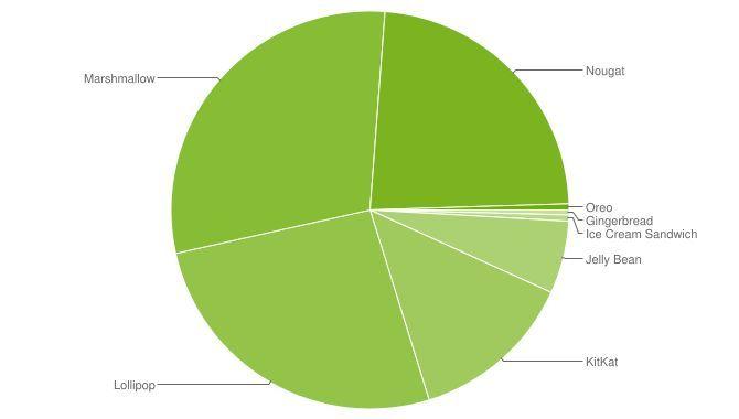 Kun 1 ud af 200 Android-enheder har Oreo efter 3 måneder