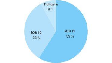 Nu har 59 % af alle iPhones og iPads iOS 11