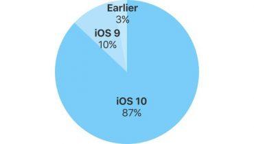 7 ud af 8 iPhones og iPads kører nu iOS 10