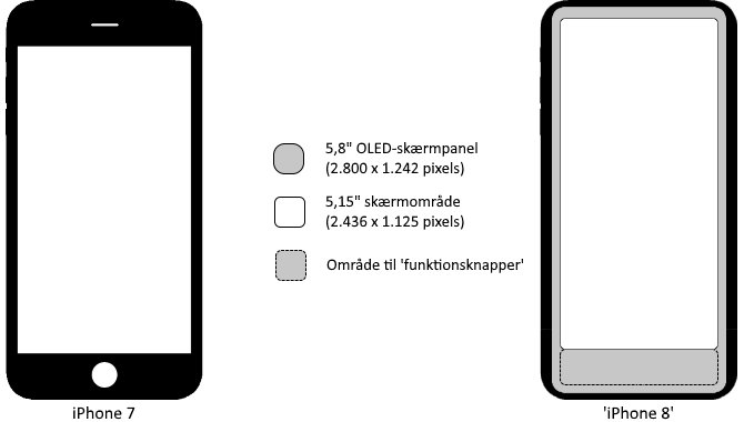 iPhone 8 får en 5,8″ skærm med virtuelle funktionstaster