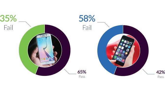 Undersøgelse: Flere fejl på iPhones end Android-telefoner