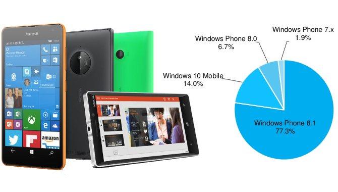 Hver 7. Windows-telefon kører nu Windows 10 Mobile