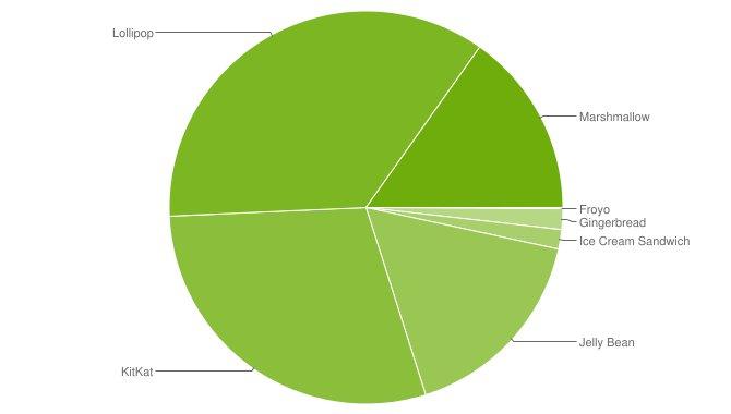 Android 6.0 Marshmallow sniger sig op på 15 % i udbredelse