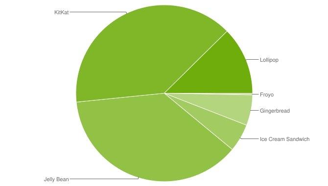 Udrulningen af Android Lollipop går stadig langsomt