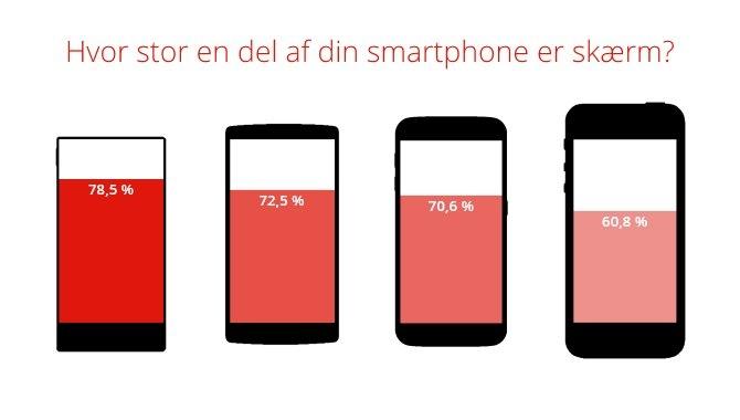 Grafik: Hvor meget af din smartphone er skærm?