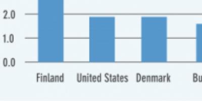 Danmark tredjebedst i applikationsudvikling
