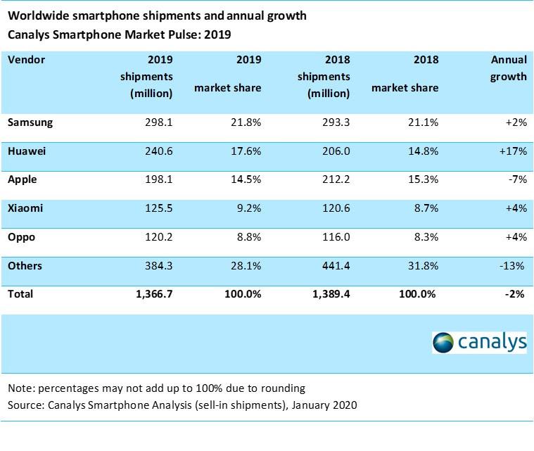 Canalys smartphone salg