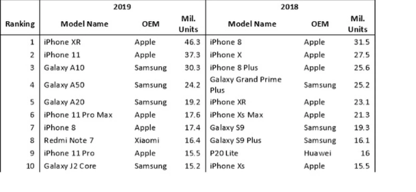iPhone XR mest solgte mobil 2019