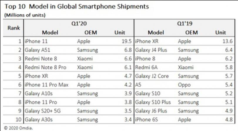 Mest solgte mobiler 2020 1 kvartal