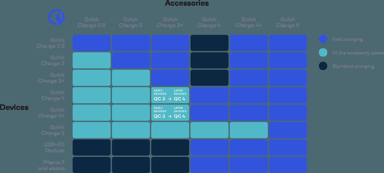 Denne matrix viser, hvordan Quick Charge 5 er bagudkompatibel.