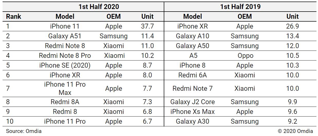 Mest solge telefoner Q2 2020