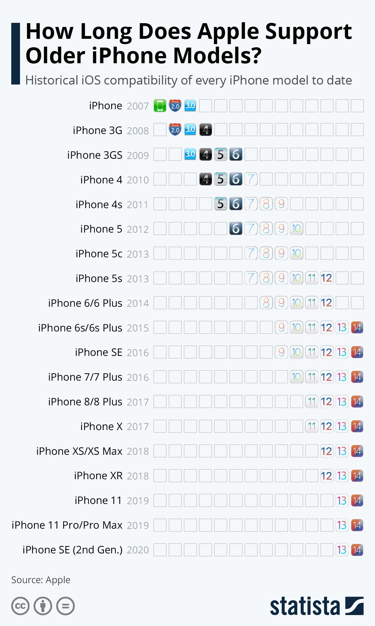 Så længe opdateres iPhones