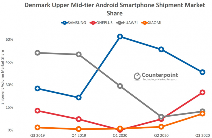 OnePlus CounterPoint Research