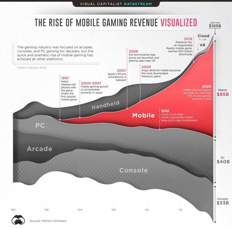 Gaming-markedet 2020.
