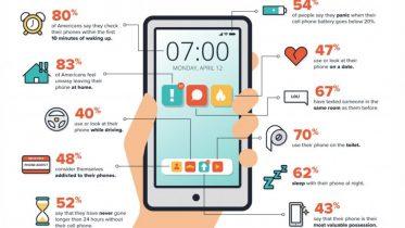 Afhængig af din mobil: Tjekker du den også 262 gange om dagen?