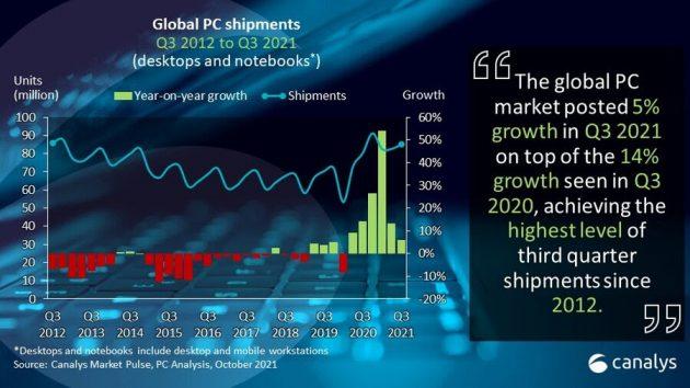 Canalys PC forsendelser 2021 Q3