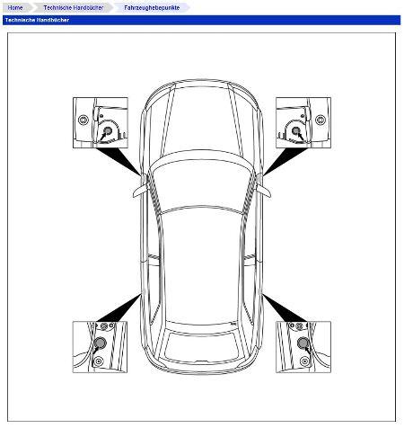 Die Grafik zeigt auf einen Blick die Lage der Fahrzeughebepunkte