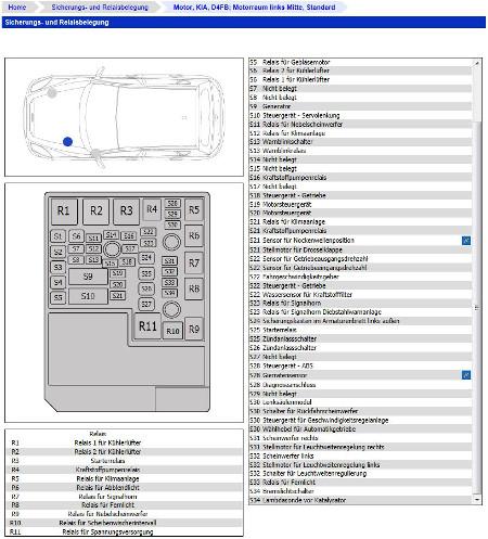 Platzierung der Sicherung- & Relaiskästen mit detaillierter Darstellung der Sicherungen und Relais.