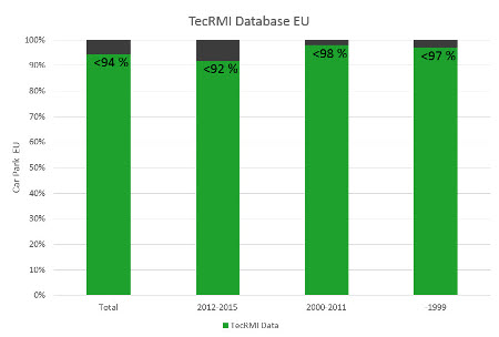 The TecRMI database's percentage of coverage for European vehicles, subdivided according to vehicle age.