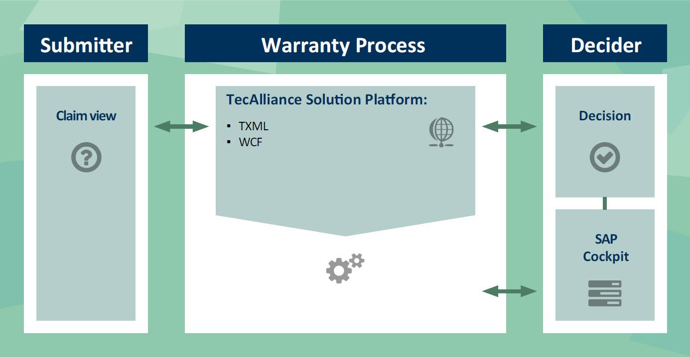 warranty-process
