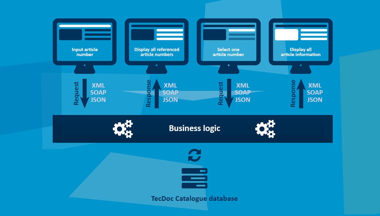 tecdoc-web-service