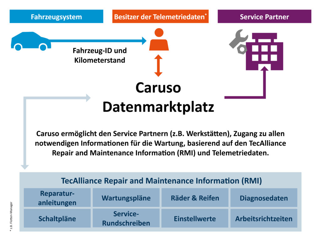 TecAlliance is making its RMI data available on Caruso