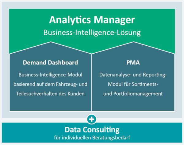 Die Business-Intelligence-Lösung Analytivs Manager umfasst die beiden Module Demand Dashboard und PMA, die unabhängig voneinander eingesetzt werden können.