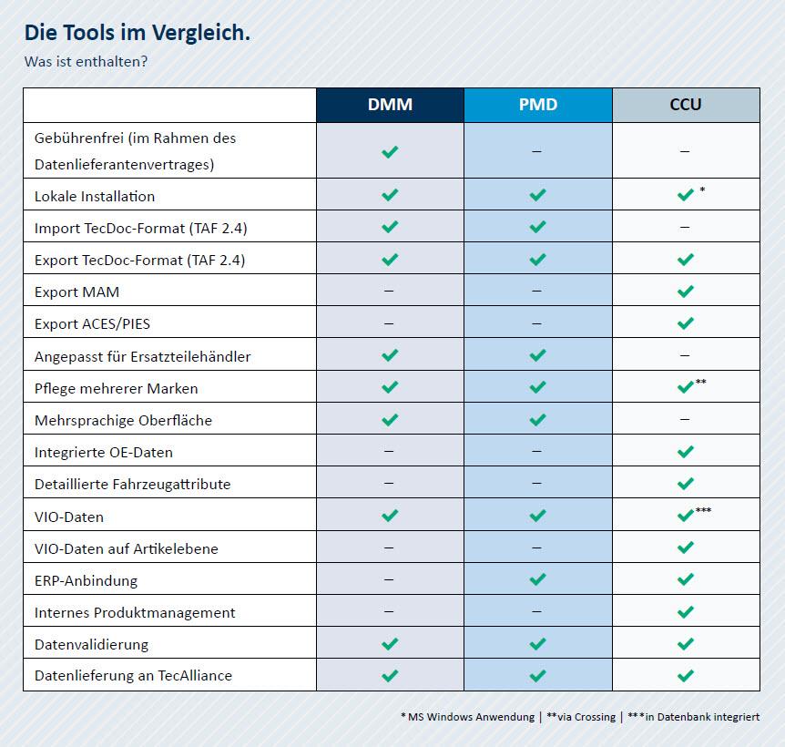 Auf einen Blick: Data Manager Tools im Vergleich
