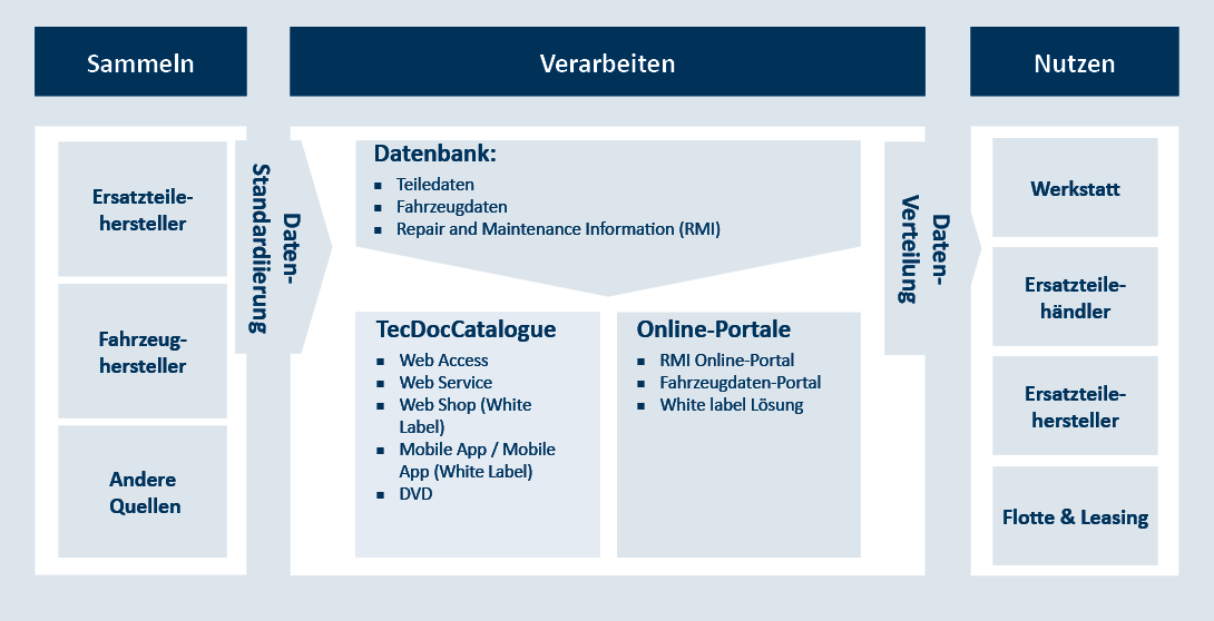 Sammeln und nutzen: Fahrzeugstammdaten und Ersatzteilinformationen