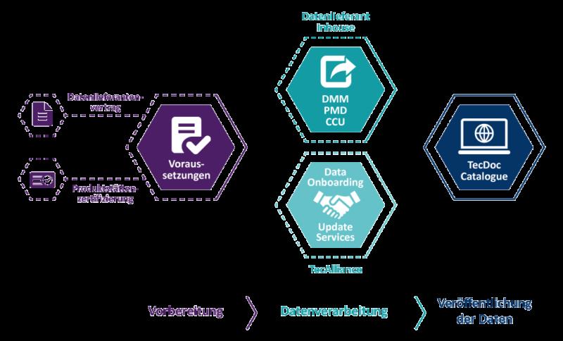 Einfach und unkompliziert: Werden Sie Datenlieferant bei TecAlliance