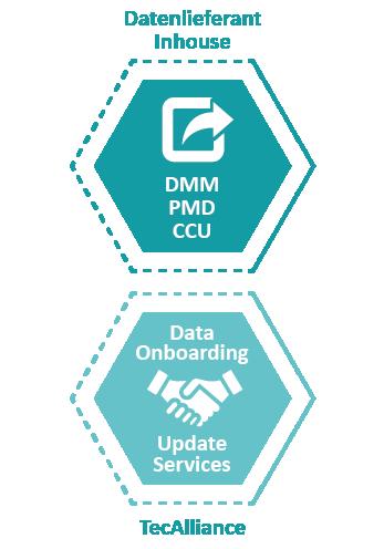 Datenlieferant dank Data Onboarding und Data Update Services