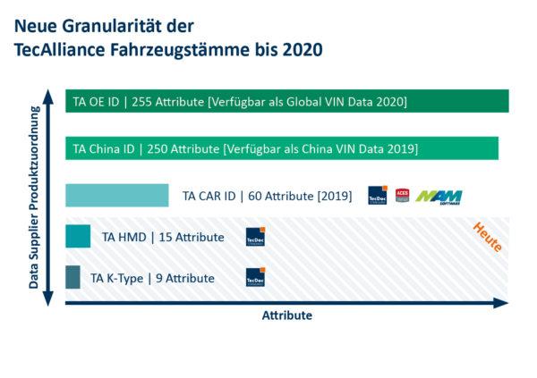 Entwicklung der TecAlliance Fahrzeugattribute bis 2020