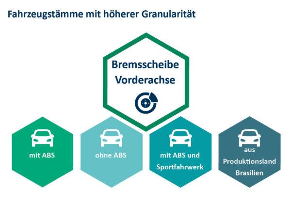 Internationalisierung und Modellvielfalt erfordern eine höhere Granularität der Fahrzeugattribute