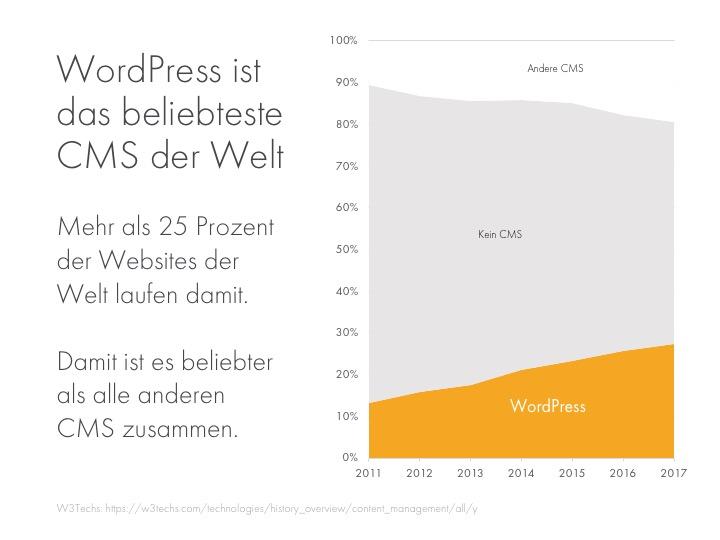 WordPress wird immer beliebter. Folie aus einer internen Präsentation. Eigene Illustration