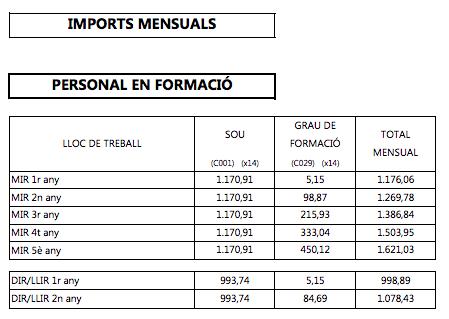 Retribucions dels metges MIR a Catalunya el 2019, segons informe de l'ICS