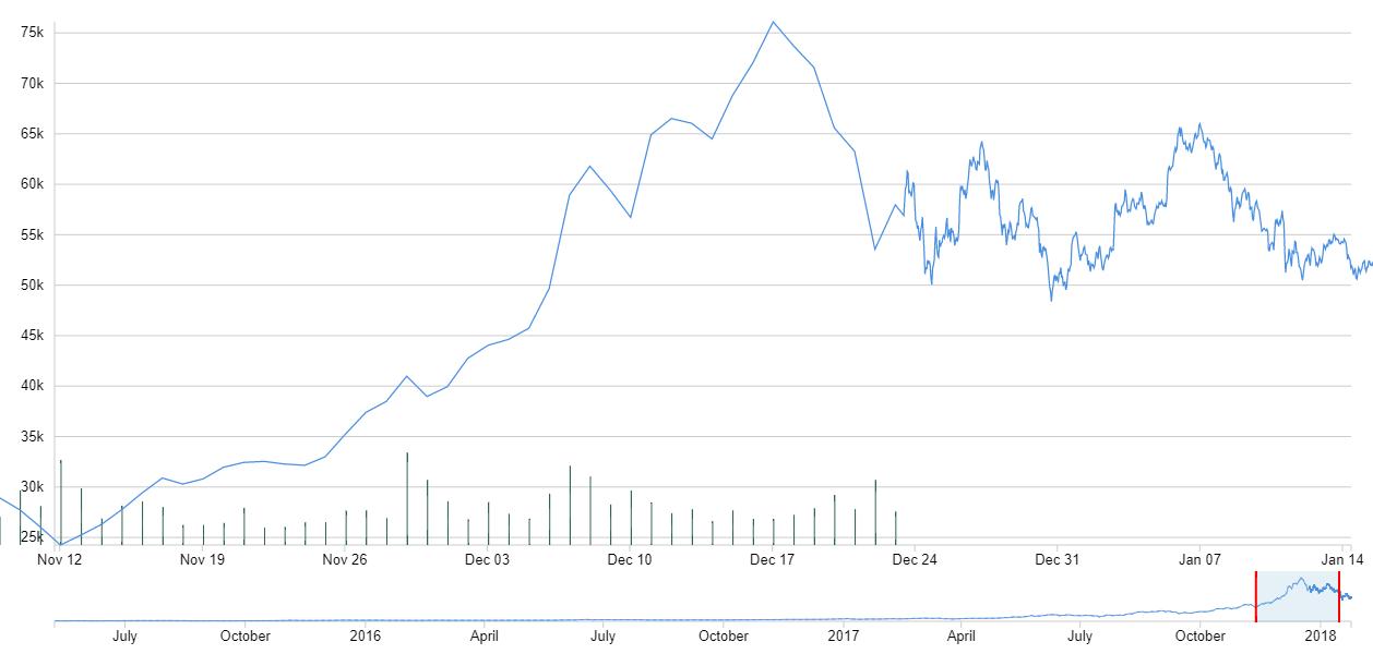distribuția bitcoin)