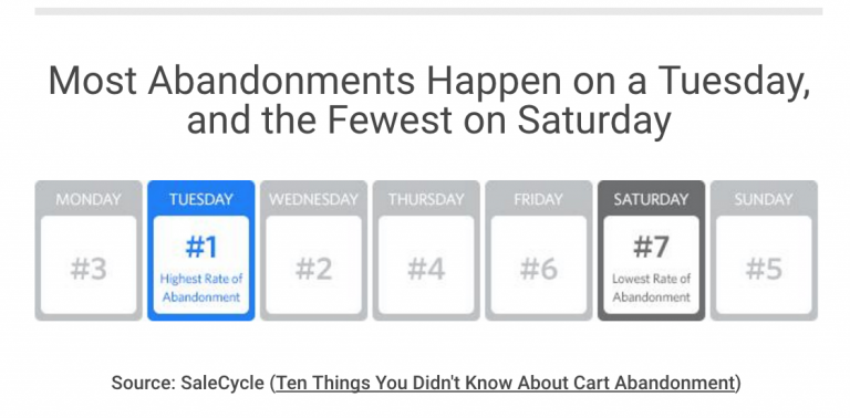 Почему гости интернет-магазинов бросают корзины – Полезная статистика