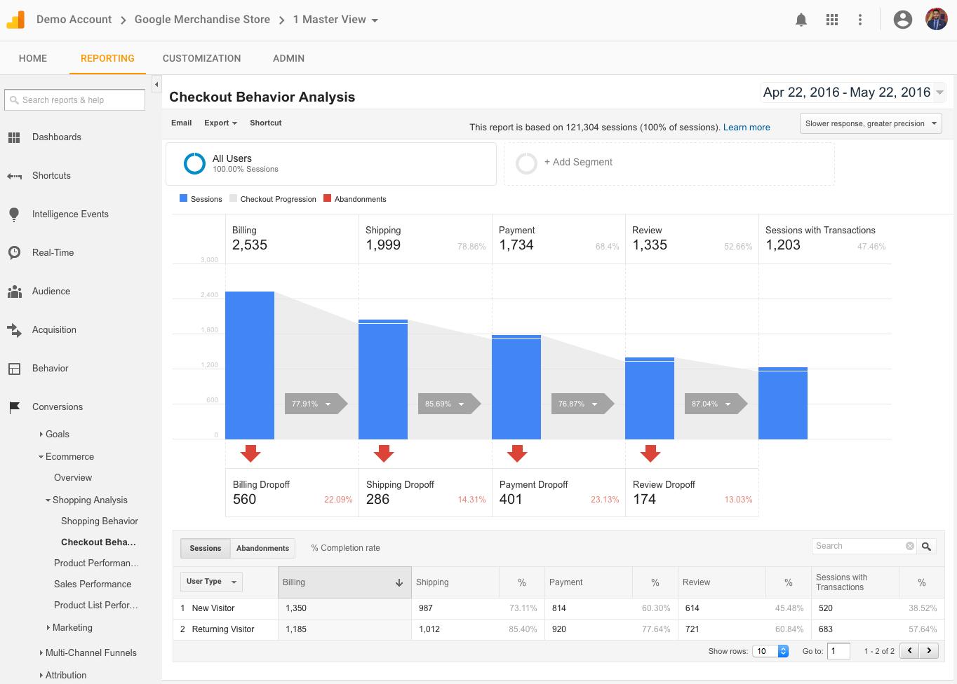 Вебмастерам открыли доступ к демо-аккаунту Google Analytics