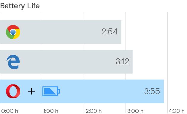 Какой браузер самый энергоэффективный