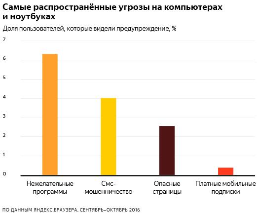 Яндекс рассказал, чего нужно бояться в интернете