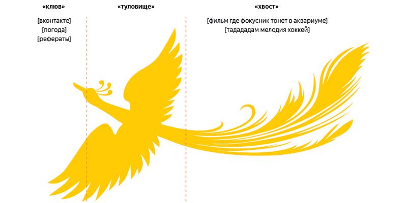 Палех – что нужно знать о новом НЧ-алгоритме Яндекса