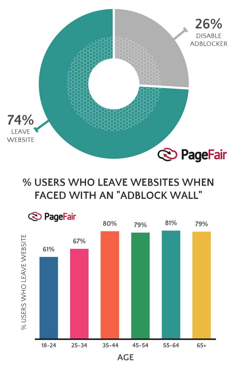Сколько людей используют баннерорезки в 2017 году – свежая статистика PageFair