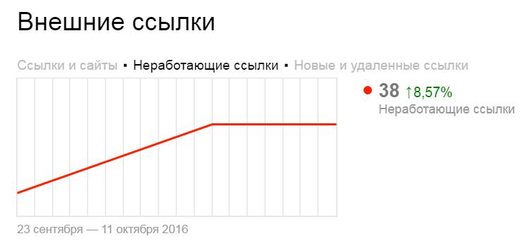 Яндекс.Вебмастер расскажет больше про внешние ссылки