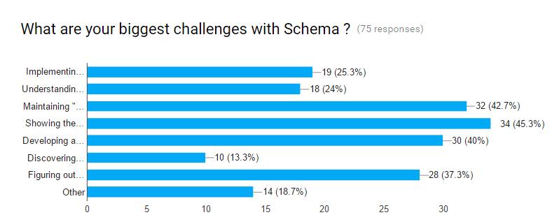 Исследование: кто и как использует микроразметку Schema.org?