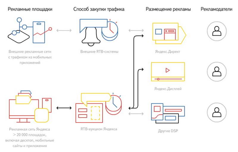 Яндекс научит тратить деньги на рекламу с умом