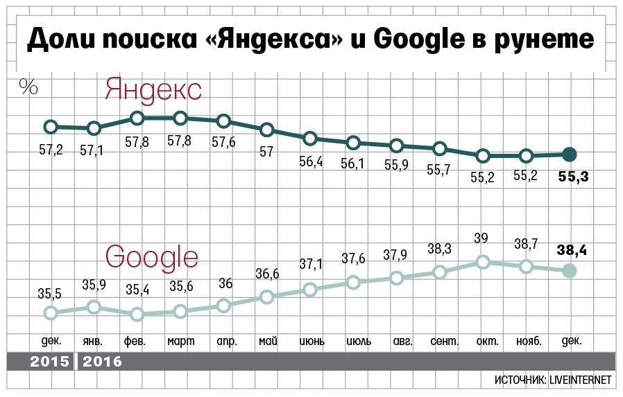 Свежее от Яндекса: шпаргалки по Директу и улучшенный интерфейс Вебмастера
