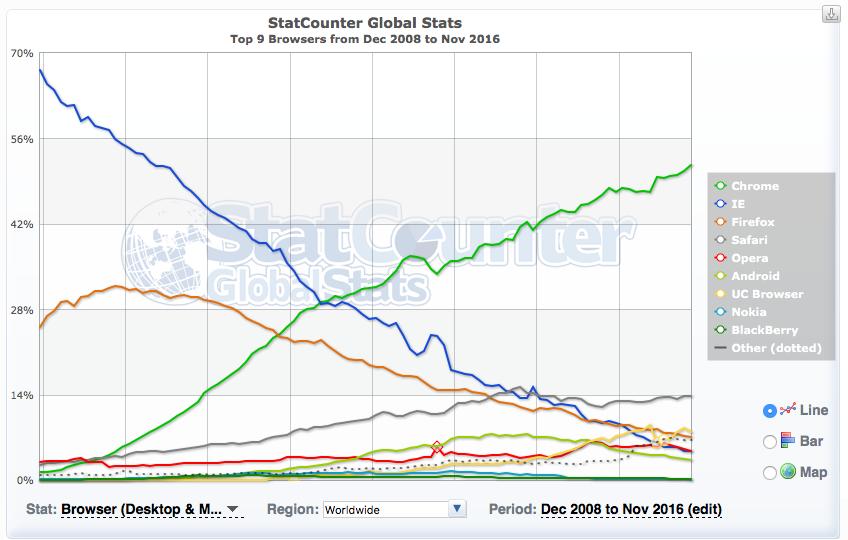 Google Chrome – самый популярный браузер 2016 года