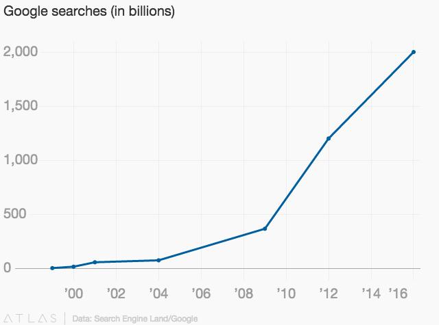 Без шума и пыли Google увеличивает количество рекламы в выдаче