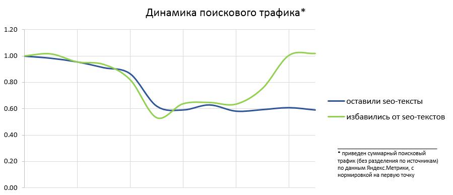Яндекс поделился итогами работы алгоритма Баден-Баден